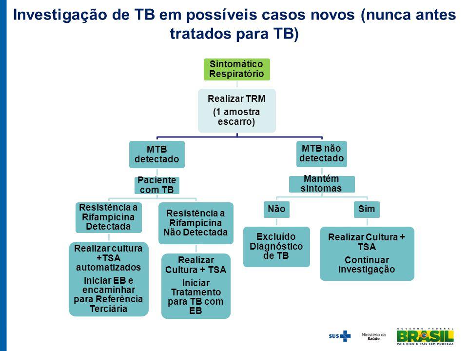 Sintomático Respiratório Realizar TRM (1 amostra escarro) MTB detectado Paciente com TB Resistência a Rifampicina Detectada Realizar cultura +TSA auto
