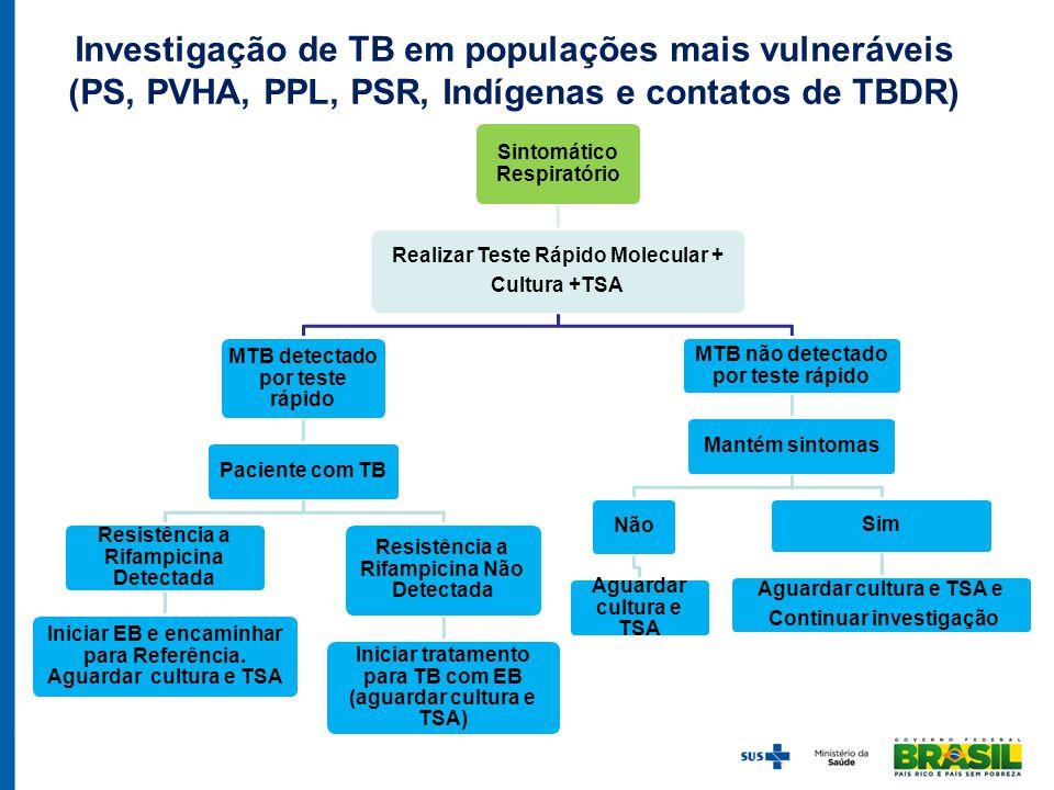 Investigação de TB em populações mais vulneráveis (PS, PVHA, PPL, PSR, Indígenas e contatos de TBDR) Sintomático Respiratório Realizar Teste Rápido Mo