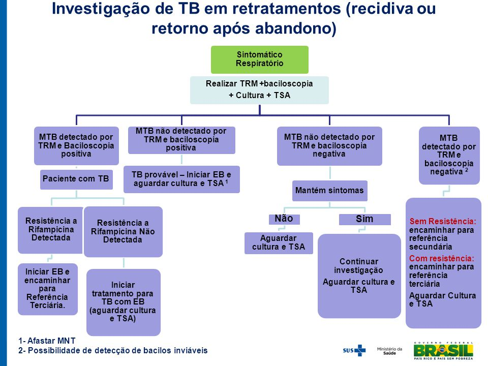 Investigação de TB em retratamentos (recidiva ou retorno após abandono) Sintomático Respiratório Realizar TRM +baciloscopia + Cultura + TSA MTB detect