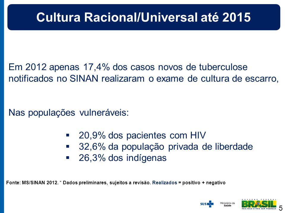 Fonte: MS/SINAN 2012. * Dados preliminares, sujeitos a revisão. Realizados = positivo + negativo Em 2012 apenas 17,4% dos casos novos de tuberculose n