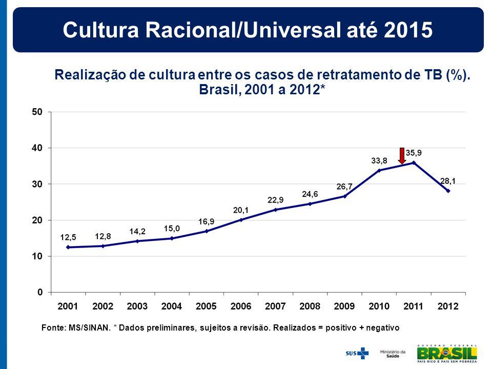 Realização de cultura entre os casos de retratamento de TB (%). Brasil, 2001 a 2012* Fonte: MS/SINAN. * Dados preliminares, sujeitos a revisão. Realiz