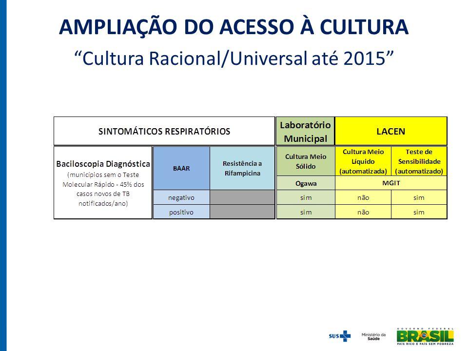 """AMPLIAÇÃO DO ACESSO À CULTURA """"Cultura Racional/Universal até 2015"""""""