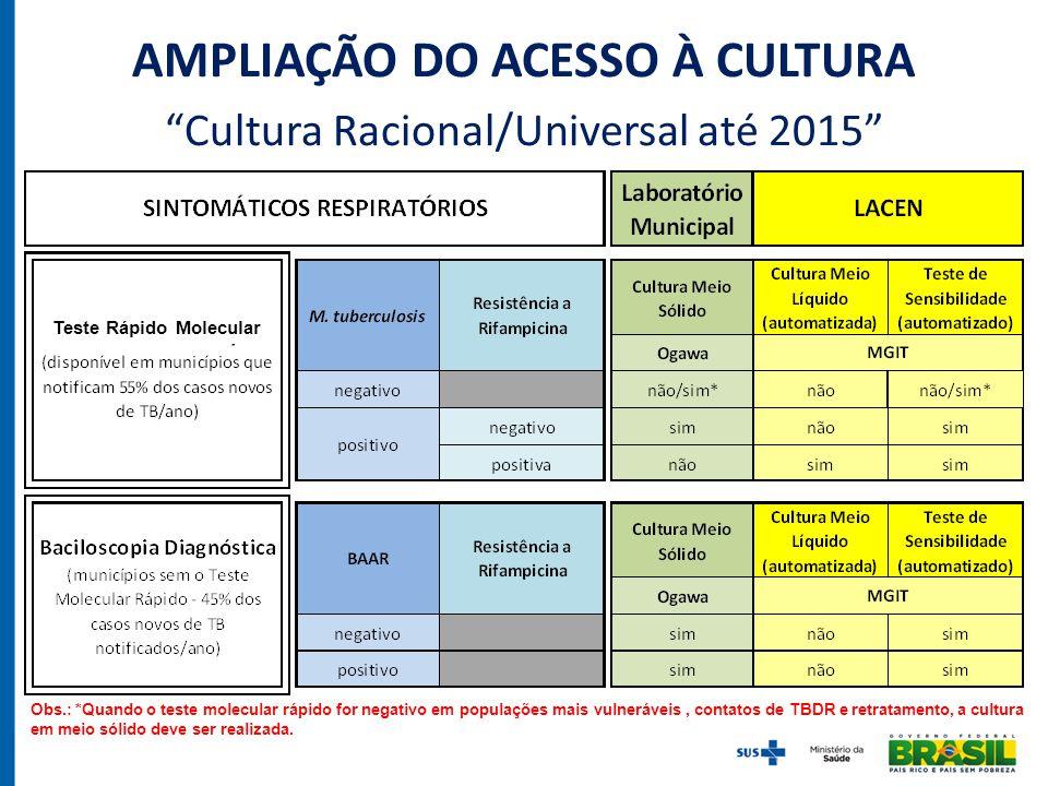 """AMPLIAÇÃO DO ACESSO À CULTURA """"Cultura Racional/Universal até 2015"""" Obs.: *Quando o teste molecular rápido for negativo em populações mais vulneráveis"""