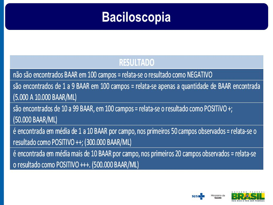 Sintomático Respiratório Realizar TRM (1 amostra escarro) MTB detectado Paciente com TB Resistência a Rifampicina Detectada Realizar cultura +TSA automatizados Iniciar EB e encaminhar para Referência Terciária Resistência a Rifampicina Não Detectada Realizar Cultura + TSA Iniciar Tratamento para TB com EB MTB não detectado Mantém sintomas Não Excluído Diagnóstico de TB Sim Realizar Cultura + TSA Continuar investigação Investigação de TB em possíveis casos novos (nunca antes tratados para TB)