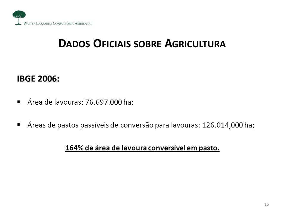 D ADOS O FICIAIS SOBRE A GRICULTURA IBGE 2006:  Área de lavouras: 76.697.000 ha;  Áreas de pastos passíveis de conversão para lavouras: 126.014,000