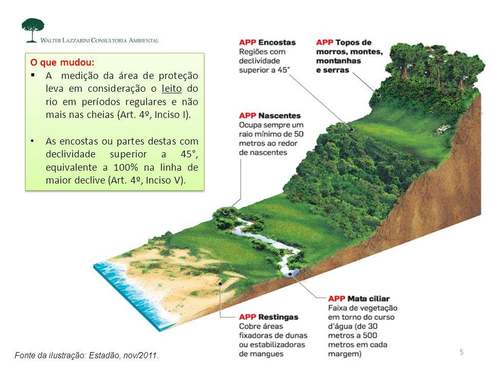 O que mudou:  A medição da área de proteção leva em consideração o leito do rio em períodos regulares e não mais nas cheias (Art. 4º, Inciso I). As e