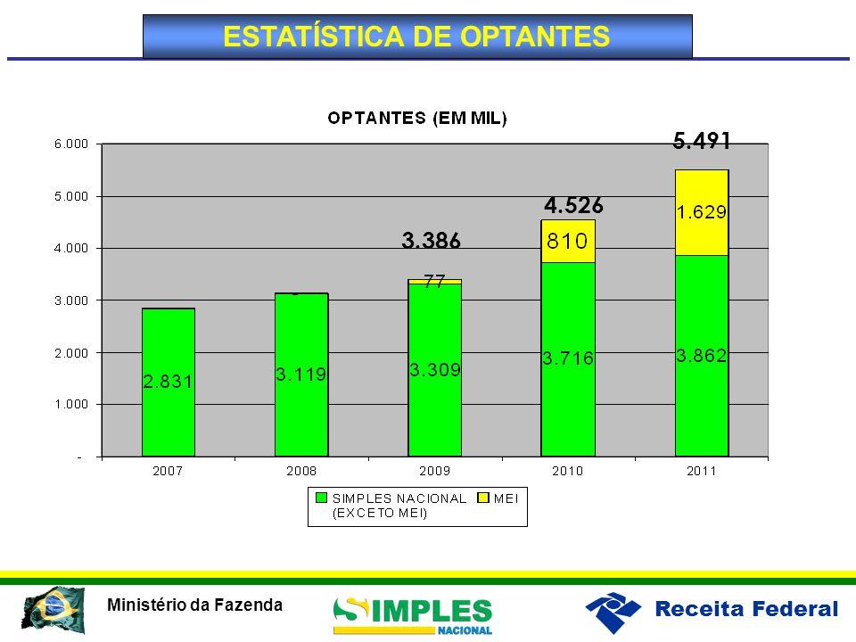 Receita Federal Ministério da Fazenda 3.386 5.491 4.526 ESTATÍSTICA DE OPTANTES
