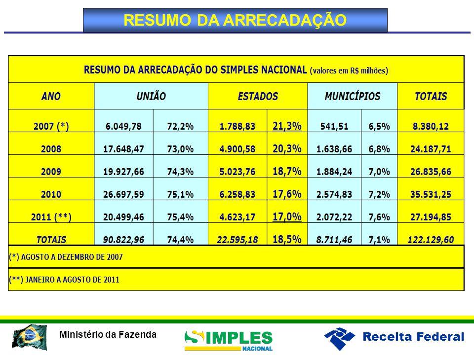 Receita Federal Ministério da Fazenda RESUMO DA ARRECADAÇÃO