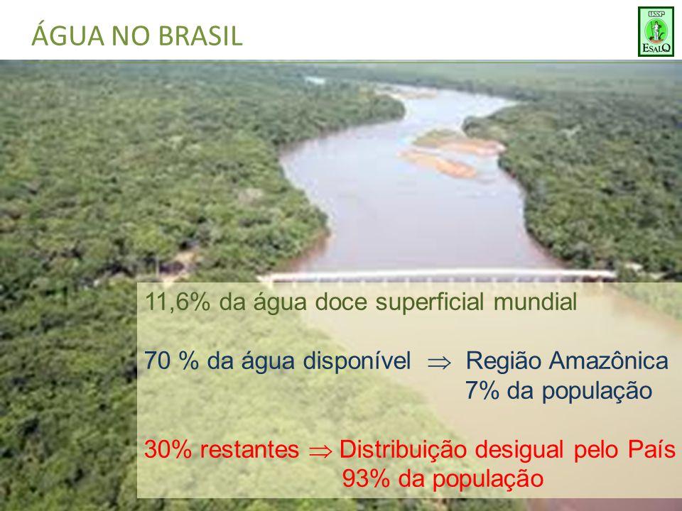 ÁGUA NO BRASIL 11,6% da água doce superficial mundial 70 % da água disponível  Região Amazônica 7% da população 30% restantes  Distribuição desigual pelo País 93% da população