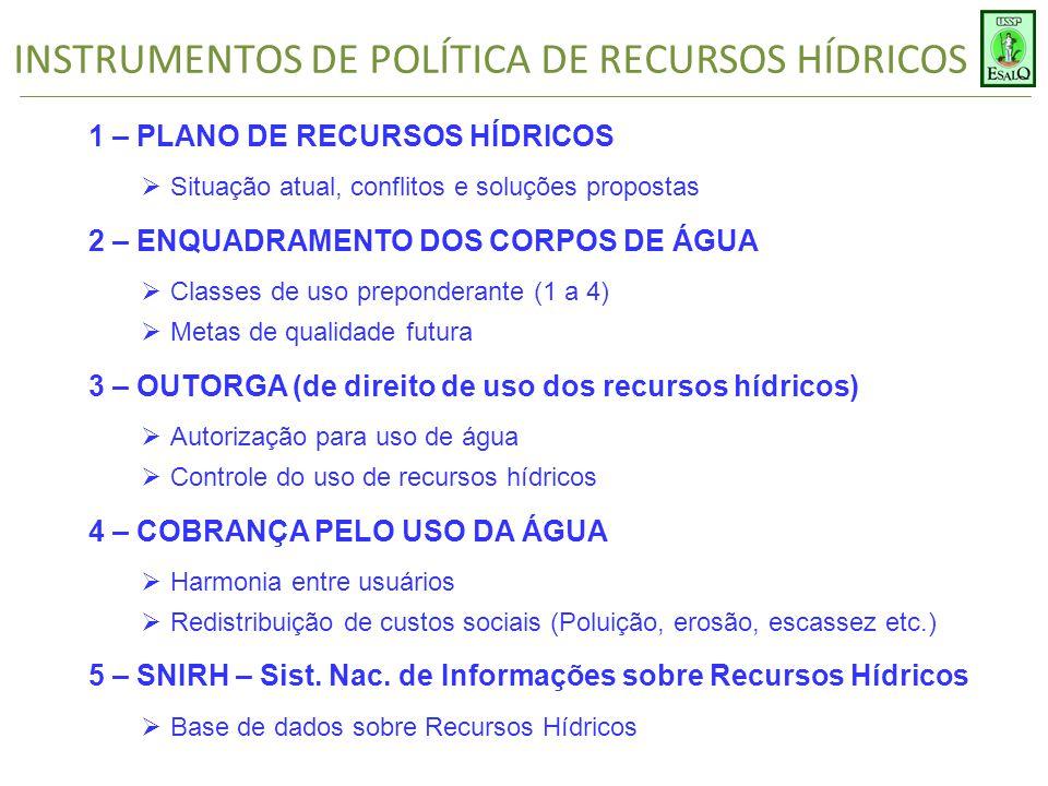 INSTRUMENTOS DE POLÍTICA DE RECURSOS HÍDRICOS 1 – PLANO DE RECURSOS HÍDRICOS  Situação atual, conflitos e soluções propostas 2 – ENQUADRAMENTO DOS CORPOS DE ÁGUA  Classes de uso preponderante (1 a 4)  Metas de qualidade futura 3 – OUTORGA (de direito de uso dos recursos hídricos)  Autorização para uso de água  Controle do uso de recursos hídricos 4 – COBRANÇA PELO USO DA ÁGUA  Harmonia entre usuários  Redistribuição de custos sociais (Poluição, erosão, escassez etc.) 5 – SNIRH – Sist.