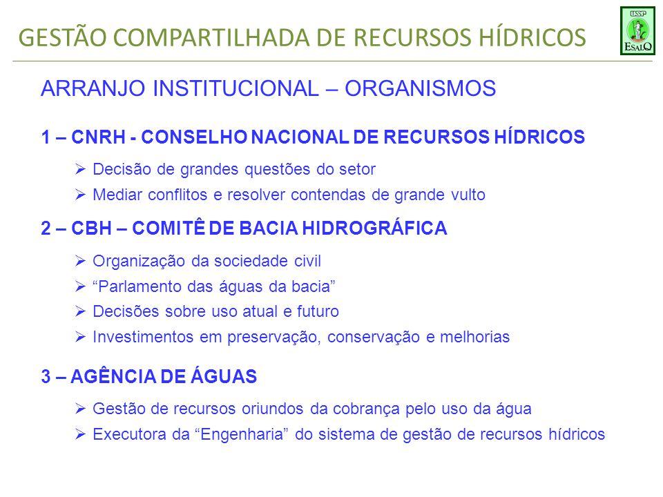 GESTÃO COMPARTILHADA DE RECURSOS HÍDRICOS ARRANJO INSTITUCIONAL – ORGANISMOS 1 – CNRH - CONSELHO NACIONAL DE RECURSOS HÍDRICOS  Decisão de grandes qu