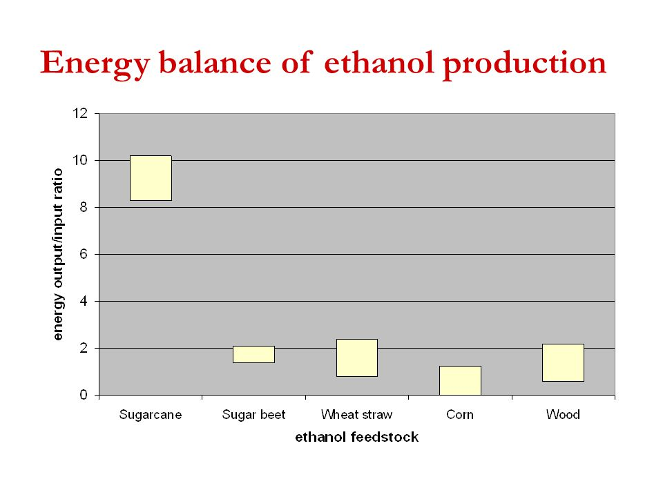 Energy balance of ethanol production