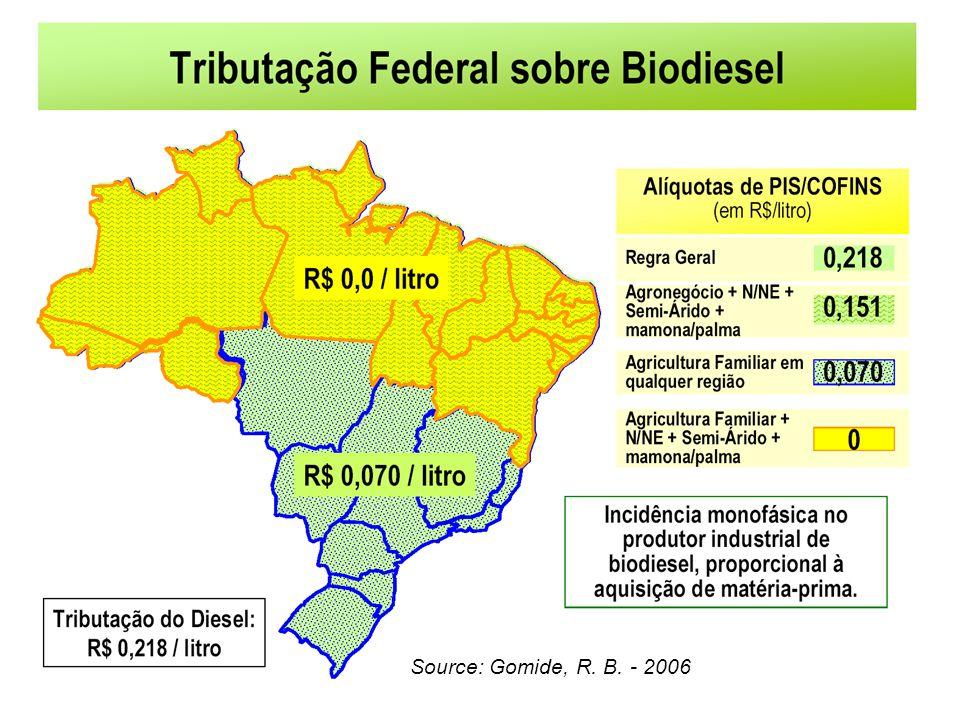 Source: Gomide, R. B. - 2006