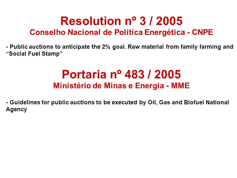 Resolution nº 3 / 2005 Conselho Nacional de Política Energética - CNPE - Public auctions to anticipate the 2% goal. Raw material from family farming a