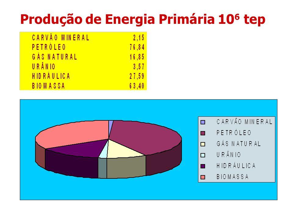 Produção de Energia Primária 10 6 tep