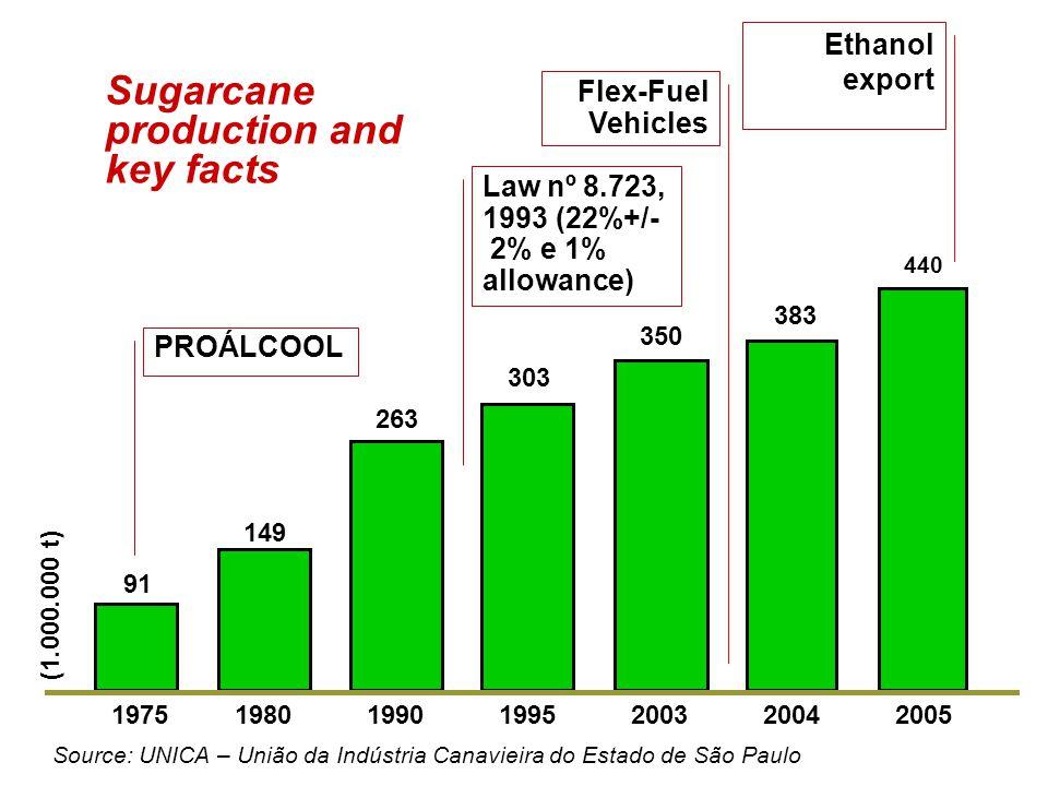 91 149 350 303 263 19751980199019952003 Source: UNICA – União da Indústria Canavieira do Estado de São Paulo 383 440 (1.000.000 t) Sugarcane production and key facts PROÁLCOOL Flex-Fuel Vehicles Ethanol export 20042005 Law nº 8.723, 1993 (22%+/- 2% e 1% allowance)