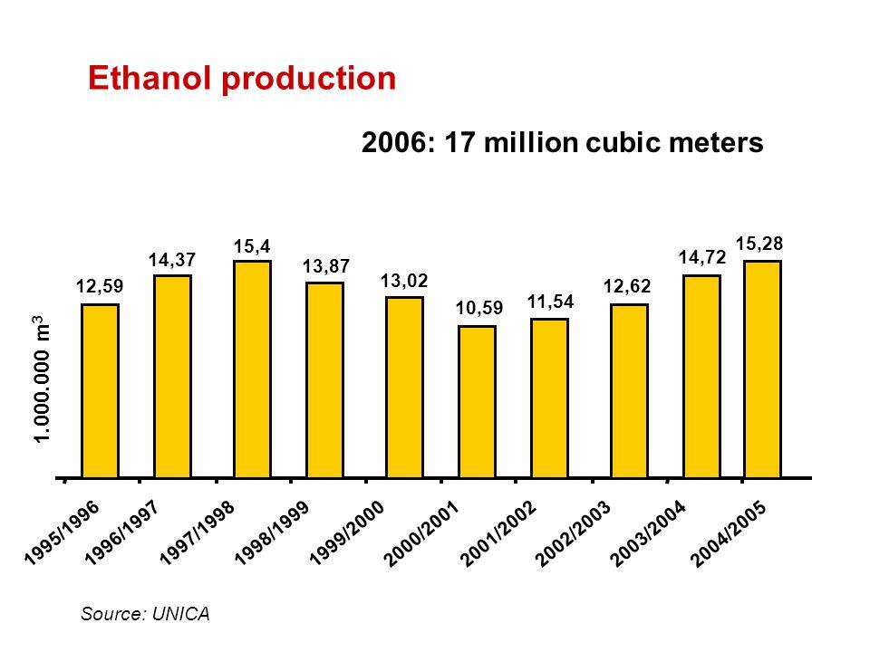 12,59 14,37 15,4 13,87 13,02 10,59 11,54 12,62 14,72 2004/2005 1995/19961996/19971997/19981998/19991999/20002000/20012001/20022002/20032003/2004 Source: UNICA 1.000.000 m 3 15,28 2006: 17 million cubic meters Ethanol production