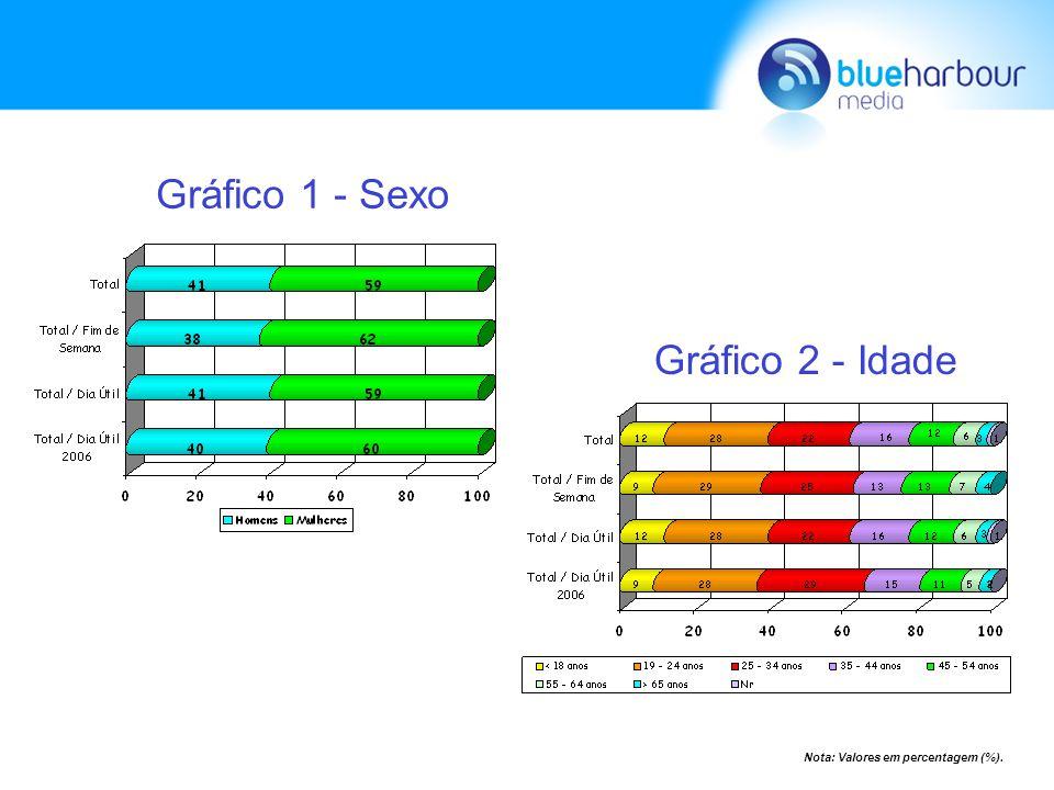 Gráfico 3 - Status Gráfico 4 - Instrução Gráfico 5 - Profissão Nota: Valores em percentagem (%).