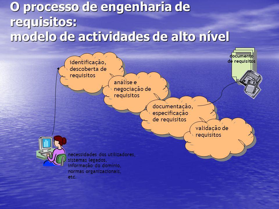 O processo de engenharia de requisitos: modelo de actividades de alto nível identificação, descoberta de requisitos análise e negociação de requisitos documentação, especificação de requisitos validação de requisitos documento de requisitos necessidades dos utilizadores, sistemas legados, informação do domínio, normas organizacionais, etc.