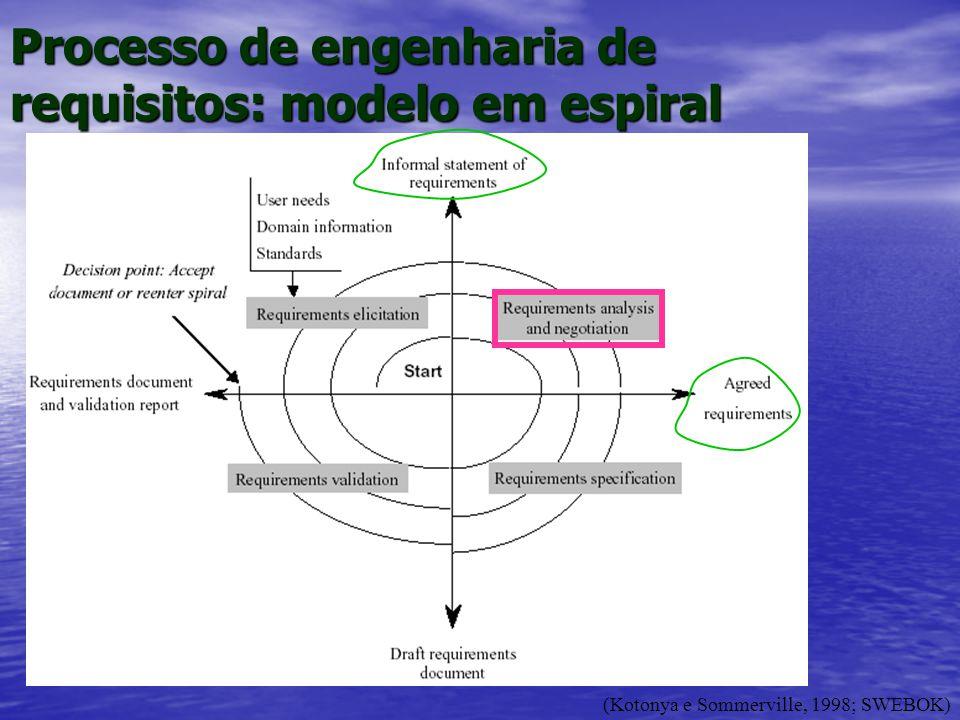 Processo de engenharia de requisitos: modelo em espiral (Kotonya e Sommerville, 1998; SWEBOK)