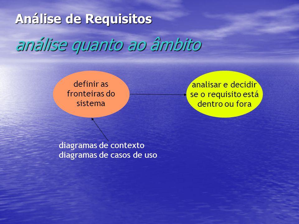 Análise de Requisitos análise quanto ao âmbito definir as fronteiras do sistema analisar e decidir se o requisito está dentro ou fora diagramas de contexto diagramas de casos de uso