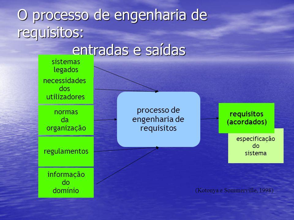 O processo de engenharia de requisitos: entradas e saídas processo de engenharia de requisitos especificação do sistema requisitos (acordados) sistemas legados necessidades dos utilizadores normas da organização regulamentos informação do domínio (Kotonya e Sommerville, 1998)