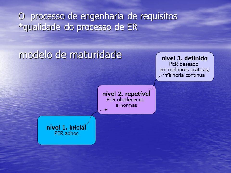 O processo de engenharia de requisitos *qualidade do processo de ER modelo de maturidade nível 1. inicial PER adhoc nível 2. repetível PER obedecendo