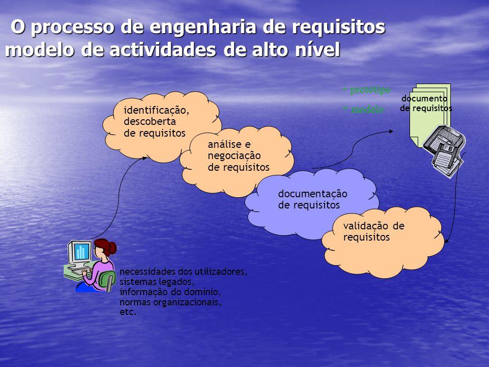 O processo de engenharia de requisitos modelo de actividades de alto nível O processo de engenharia de requisitos modelo de actividades de alto nível identificação, descoberta de requisitos análise e negociação de requisitos documentação de requisitos validação de requisitos documento de requisitos necessidades dos utilizadores, sistemas legados, informação do domínio, normas organizacionais, etc.