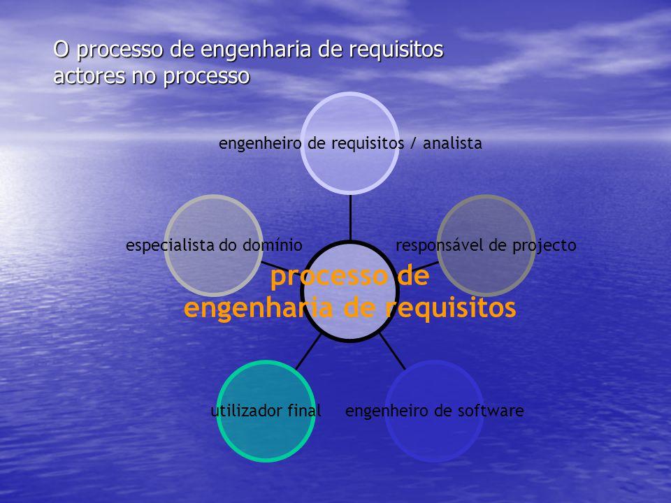 O processo de engenharia de requisitos actores no processo especialista do domínio utilizador finalengenheiro de software responsável de projecto engenheiro de requisitos / analista processo de engenharia de requisitos