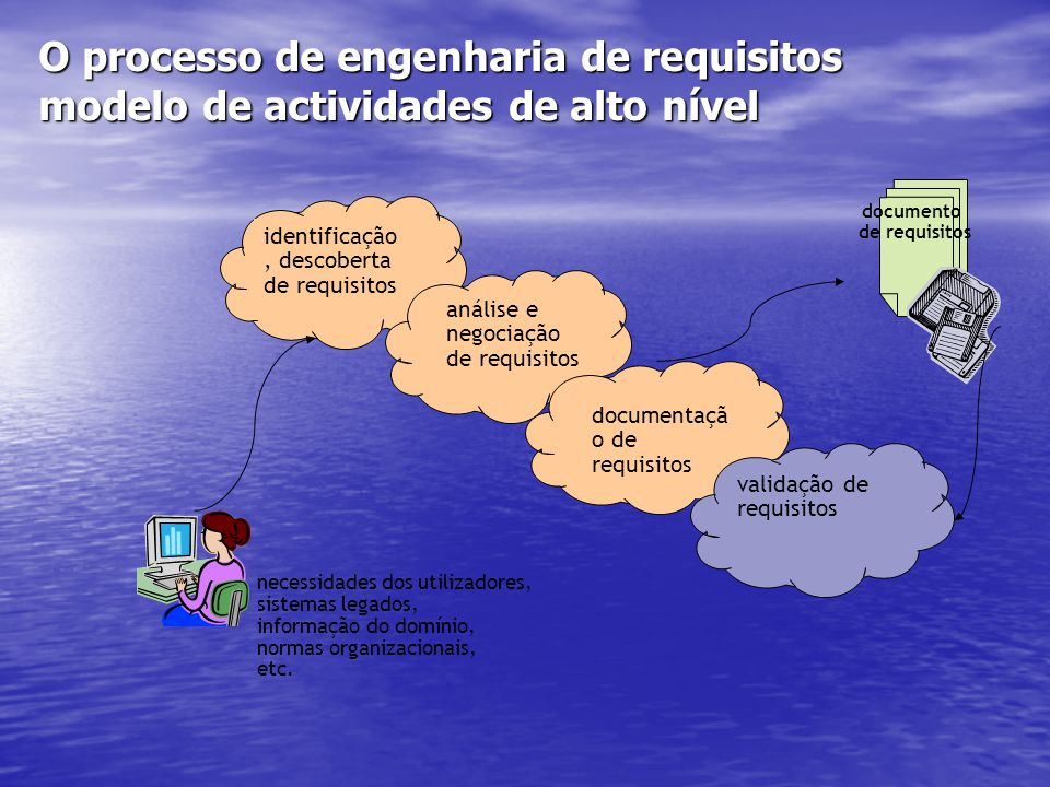 O processo de engenharia de requisitos modelo de actividades de alto nível identificação, descoberta de requisitos análise e negociação de requisitos
