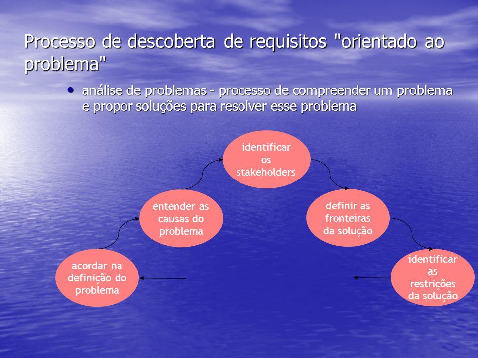 Processo de descoberta de requisitos