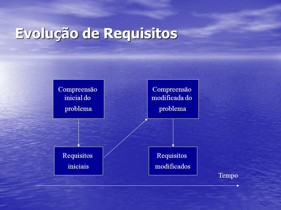Evolução de Requisitos Compreensão inicial do problema Compreensão modificada do problema Requisitos iniciais Requisitos modificados Tempo
