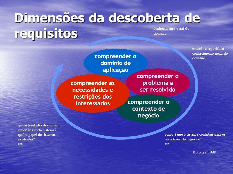 Dimensões da descoberta de requisitos compreender o domínio de aplicação compreender o problema a ser resolvido compreender o contexto de negócio comp