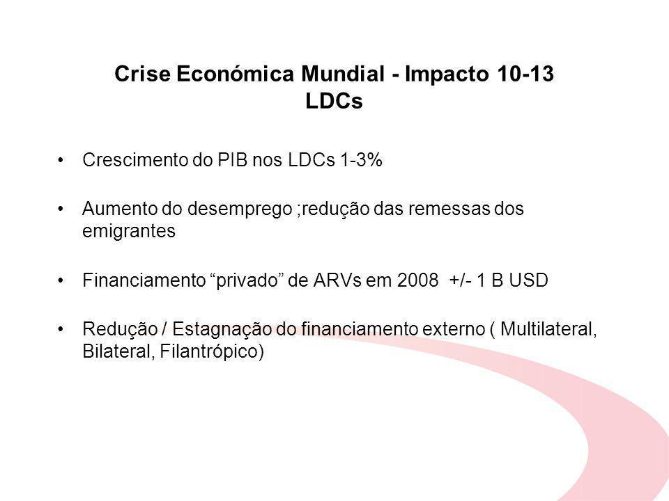 Crise Económica Mundial - Impacto 10-13 LDCs Crescimento do PIB nos LDCs 1-3% Aumento do desemprego ;redução das remessas dos emigrantes Financiamento privado de ARVs em 2008 +/- 1 B USD Redução / Estagnação do financiamento externo ( Multilateral, Bilateral, Filantrópico)
