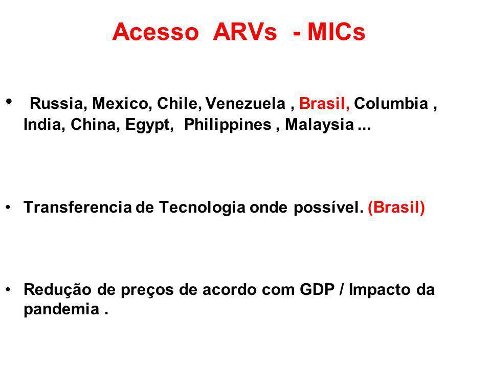 Acesso ARVs - MICs Russia, Mexico, Chile, Venezuela, Brasil, Columbia, India, China, Egypt, Philippines, Malaysia...