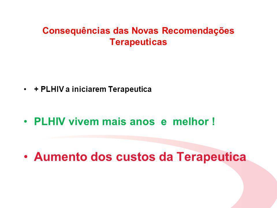 Consequências das Novas Recomendações Terapeuticas + PLHIV a iniciarem Terapeutica PLHIV vivem mais anos e melhor .