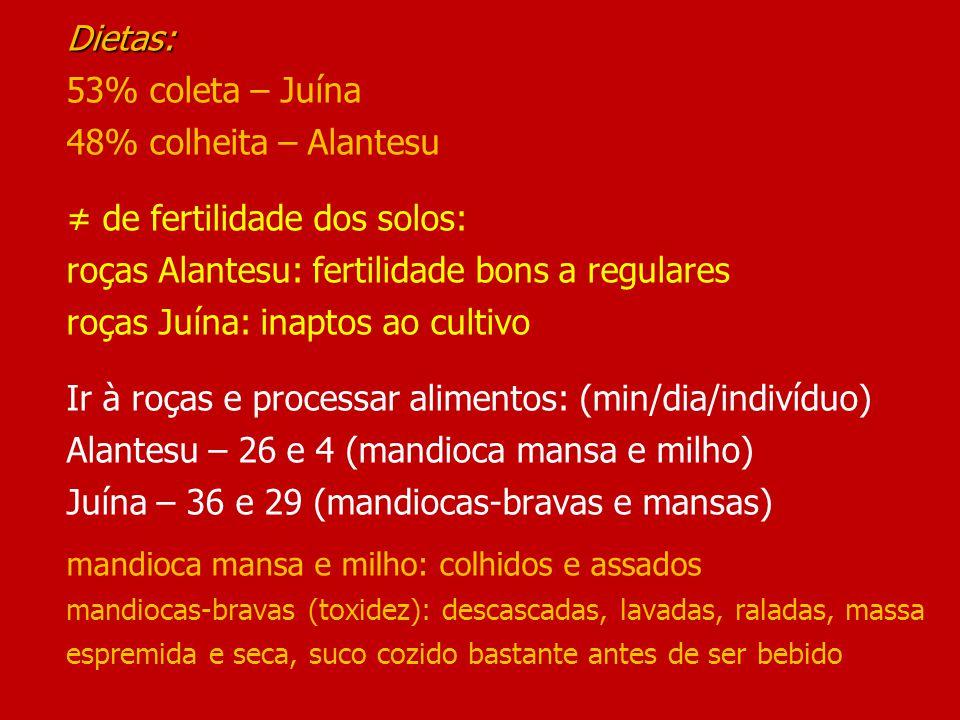 Dietas: Dietas: 53% coleta – Juína 48% colheita – Alantesu ≠ de fertilidade dos solos: roças Alantesu: fertilidade bons a regulares roças Juína: inaptos ao cultivo Ir à roças e processar alimentos: (min/dia/indivíduo) Alantesu – 26 e 4 (mandioca mansa e milho) Juína – 36 e 29 (mandiocas-bravas e mansas) mandioca mansa e milho: colhidos e assados mandiocas-bravas (toxidez): descascadas, lavadas, raladas, massa espremida e seca, suco cozido bastante antes de ser bebido