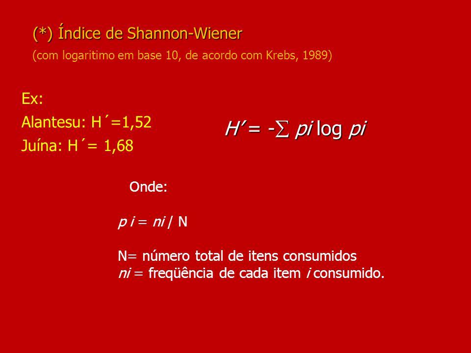 Ex: Alantesu: H´=1,52 Juína: H´= 1,68 (*) Índice de Shannon-Wiener (com logaritimo em base 10, de acordo com Krebs, 1989) H' = -  pi log pi Onde: pi = ni / N N= número total de itens consumidos ni = freqüência de cada item i consumido.