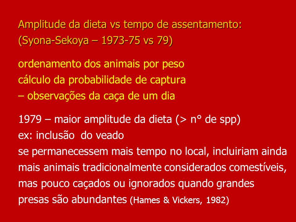 Amplitude da dieta vs tempo de assentamento: (Syona-Sekoya – 1973-75 vs 79) Amplitude da dieta vs tempo de assentamento: (Syona-Sekoya – 1973-75 vs 79) ordenamento dos animais por peso cálculo da probabilidade de captura – observações da caça de um dia 1979 – maior amplitude da dieta (> n° de spp) ex: inclusão do veado se permanecessem mais tempo no local, incluiriam ainda mais animais tradicionalmente considerados comestíveis, mas pouco caçados ou ignorados quando grandes presas são abundantes (Hames & Vickers, 1982)