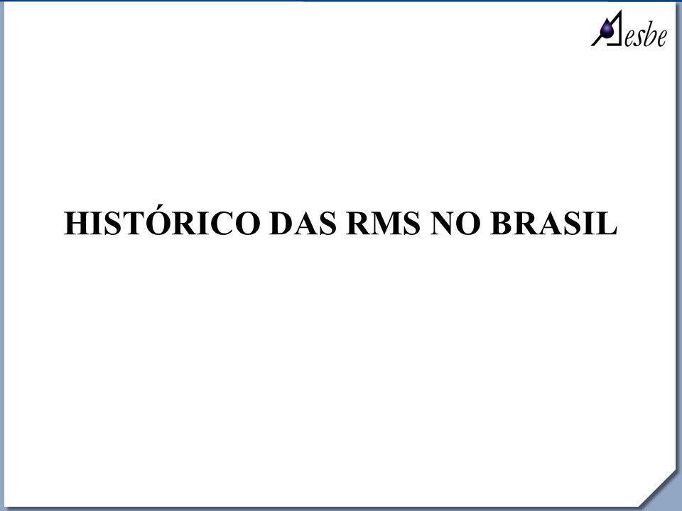RRe HISTÓRICO DAS RMS NO BRASIL
