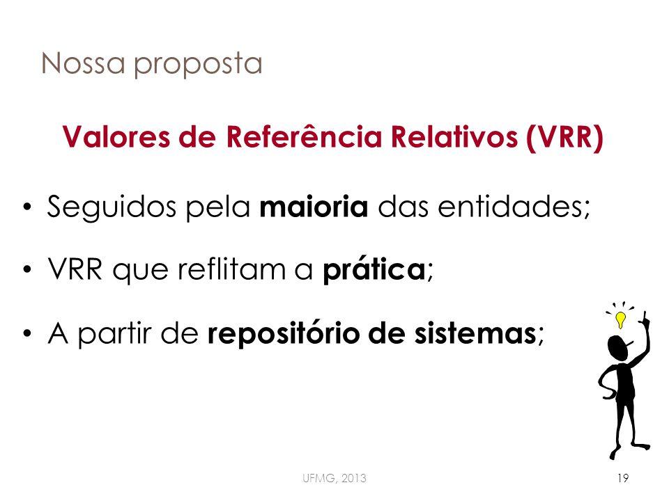 Nossa proposta Valores de Referência Relativos (VRR) Seguidos pela maioria das entidades; VRR que reflitam a prática ; A partir de repositório de sistemas ; UFMG, 201319