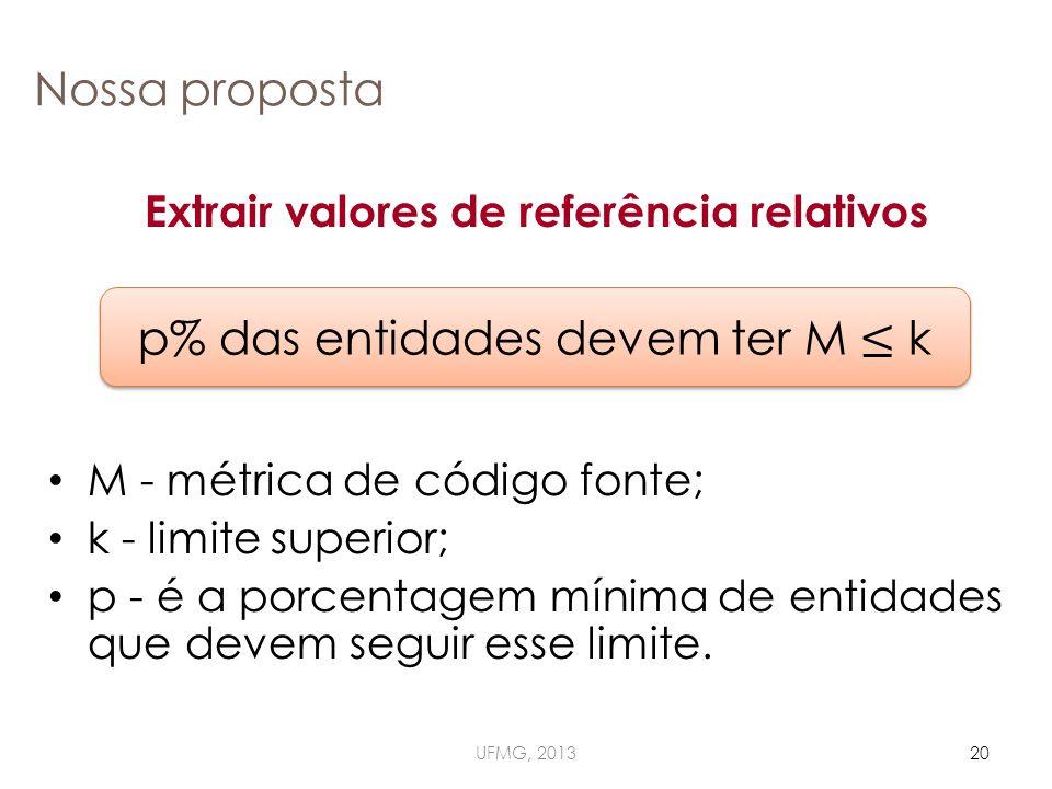 Nossa proposta Extrair valores de referência relativos M - métrica de código fonte; k - limite superior; p - é a porcentagem mínima de entidades que devem seguir esse limite.