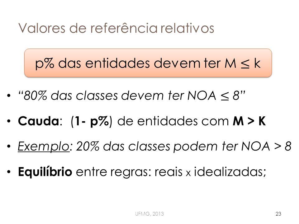 Valores de referência relativos UFMG, 201323