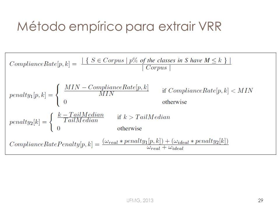 Método empírico para extrair VRR UFMG, 201329