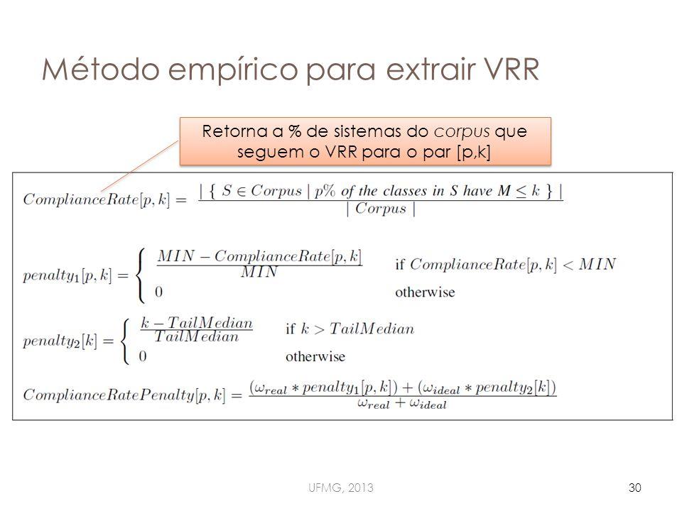 Método empírico para extrair VRR UFMG, 201330 Retorna a % de sistemas do corpus que seguem o VRR para o par [p,k]