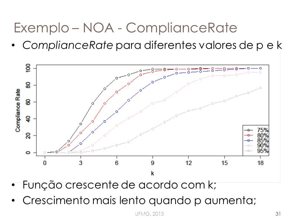 Exemplo – NOA - ComplianceRate UFMG, 201331 ComplianceRate para diferentes valores de p e k Função crescente de acordo com k; Crescimento mais lento quando p aumenta;