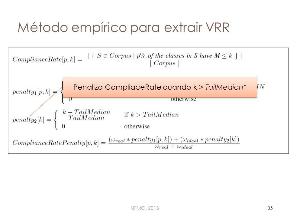 Método empírico para extrair VRR UFMG, 201335 Penaliza CompliaceRate quando k > TailMedian*