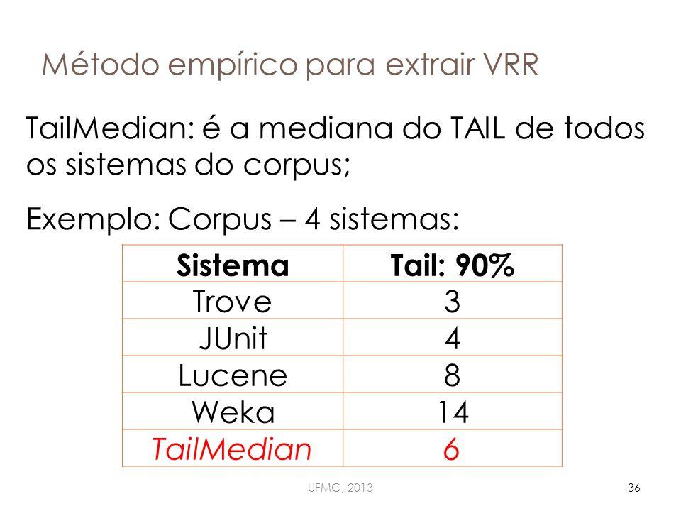 Método empírico para extrair VRR SistemaTail: 90% Trove3 JUnit4 Lucene8 Weka14 TailMedian6 UFMG, 201336 TailMedian: é a mediana do TAIL de todos os sistemas do corpus; Exemplo: Corpus – 4 sistemas: