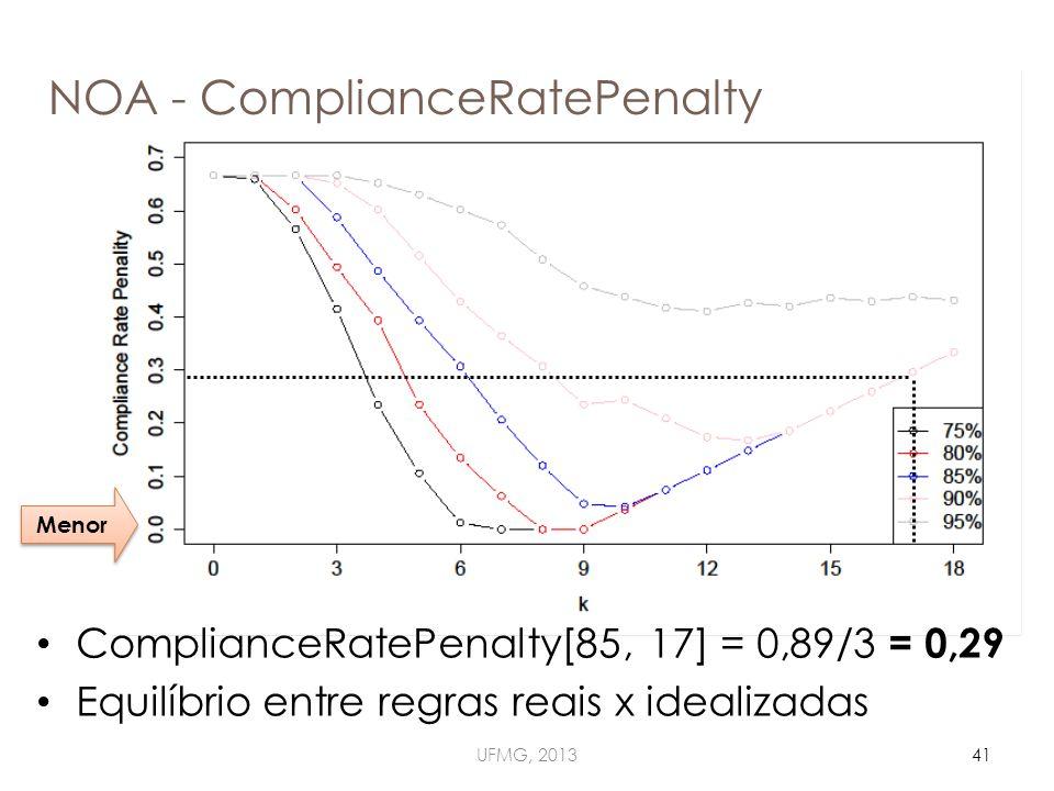 NOA - ComplianceRatePenalty UFMG, 201341 ComplianceRatePenalty[85, 17] = 0,89/3 = 0,29 Equilíbrio entre regras reais x idealizadas Menor