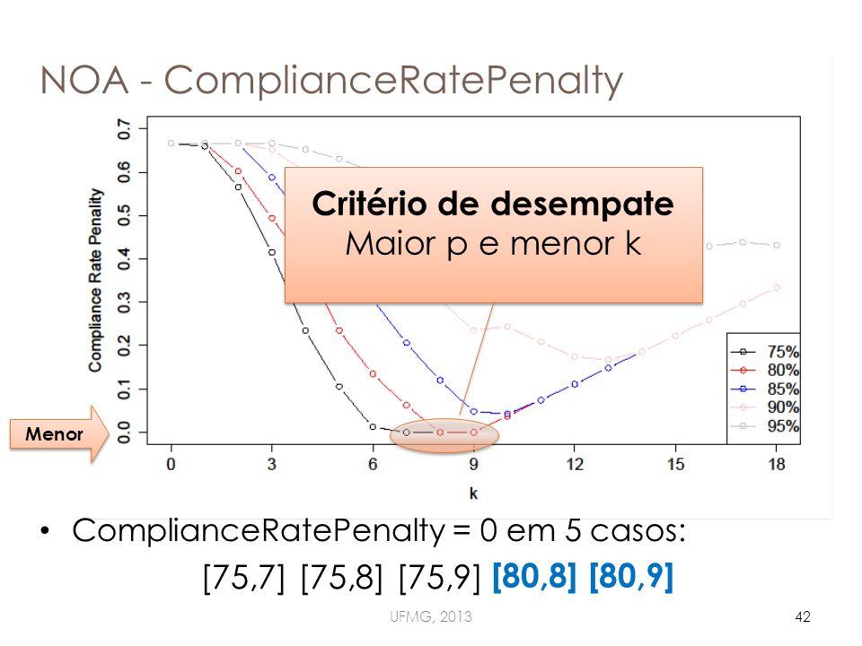 NOA - ComplianceRatePenalty UFMG, 201342 ComplianceRatePenalty = 0 em 5 casos: [75,7] [75,8] [75,9] [80,8] [80,9] Critério de desempate Maior p e menor k Critério de desempate Maior p e menor k [80,8] [80,9] Menor